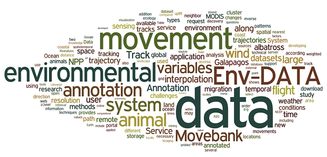envdata-wordcloud